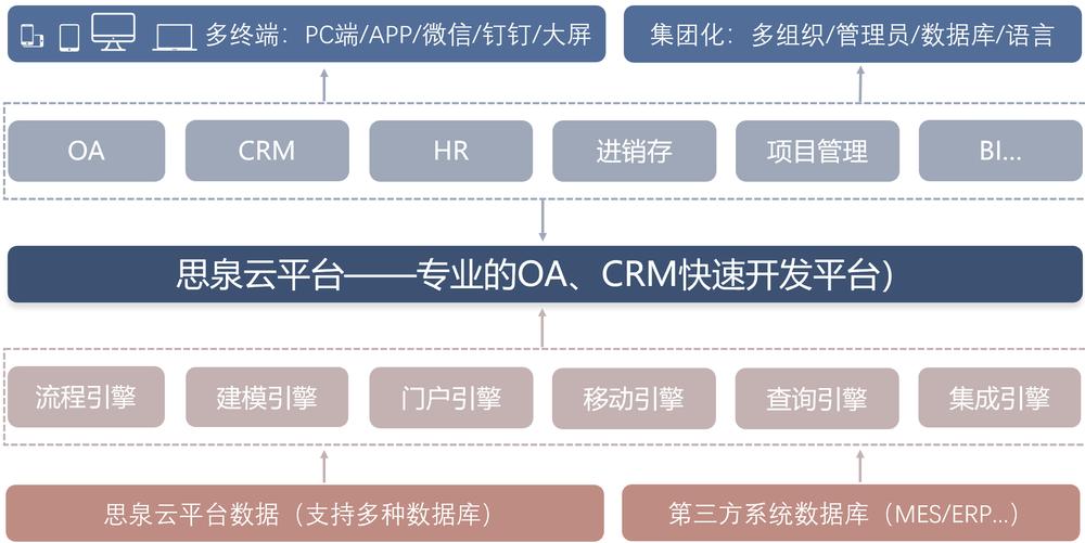 思泉云平台架构.png