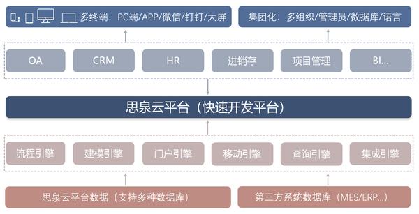 思泉云平台架构图.png
